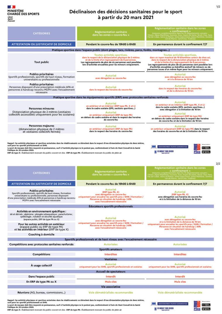 COVID - Déclinaison des décisions sanitaires pour le sport à partir du 20 mars 2021