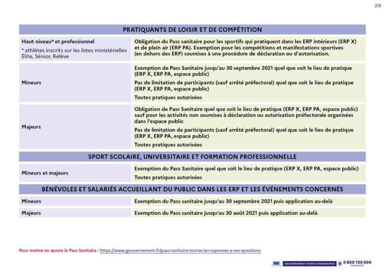 Mesures sanitaires à partir du 9 août - évolution au 30 août 2021