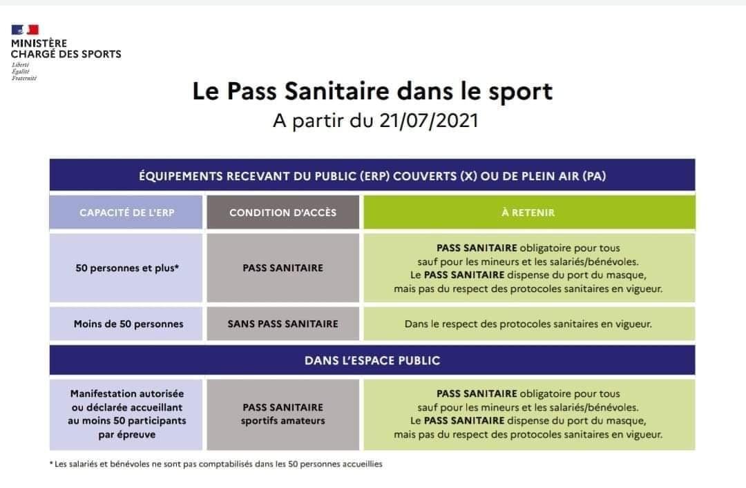 Pass sanitaire dans le Sport à partir du 21 juillet 2021