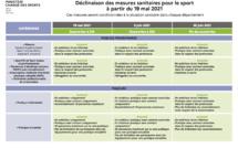Les nouvelles mesures Sport à partir du 19 mai 2021